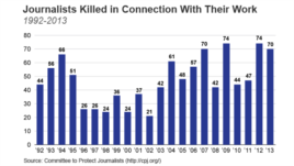 Journalists Killed in Connection With Their Work, 1992-2013