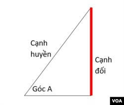 Cạnh huyền là cạnh dài nhất trong tam giác vuông, tiếng Anh gọi là hypotenuse.