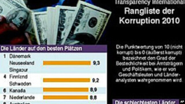 ผลการจัดอันดับประเทศที่มีปัญหาคอรัปชั่นมากที่สุดขององค์การ Transparency International