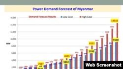 Source: U Ye Myint Htun, MOEE