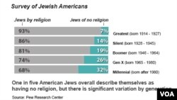 Survey of Jewish Americans