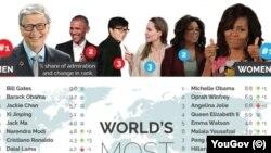 تحسین برانگیزترین زنان و مردان جهان بنا به آمار یک سازمان بریتانیایی