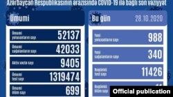 Oktyabrın 28-də COVİD-19 statistikası
