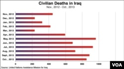 Iraq civilian casualties, monthly figures