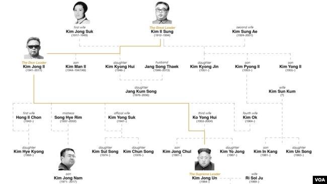 Các thế hệ trong gia đình họ Kim.