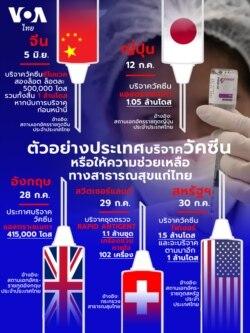 Thailand vaccine donation infographic