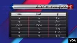 1992 اور 2019 کے ورلڈ کپ میں پاکستان کی اب تک کی کارکردگی کا موازنہ