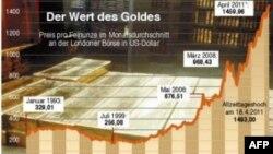 Финансовые рынки оправились от шокового предупреждения