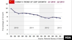 China's Gross Domestic Product, or GDP, had decreased in the period from 2010 - 2013.