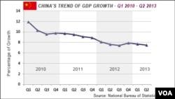 中国2010年至1013年GDP增长图表
