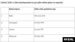 Cədvəl: 2020-ci ildə Azərbaycanda ən çox səfər edilən şəhər və rayonlar