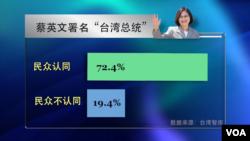"""蔡英文署名""""台湾总统""""问卷"""