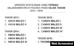 Daftar Operasi Kepolisian yang pernah dilaksanakan di Polres Poso sejak 2013-2016 untuk menangkap kelompok MIT. (Foto: Yoanes)