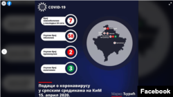 Fejsbuk post Marka Đurića