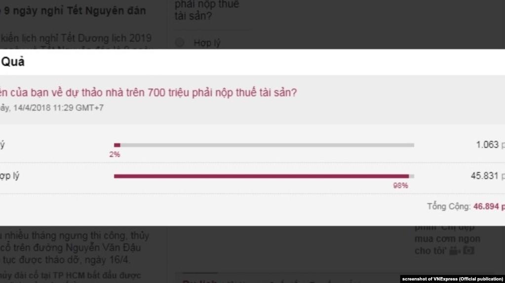 98% ý kiến trên VNExpress không ủng hộ dự thảo về thuế tài sản của Bộ Tài chính.