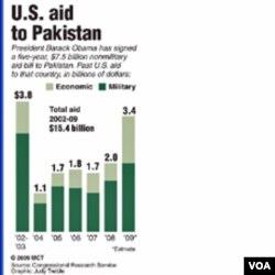 SAD – Pakistan: Odnosi na tački ključanja