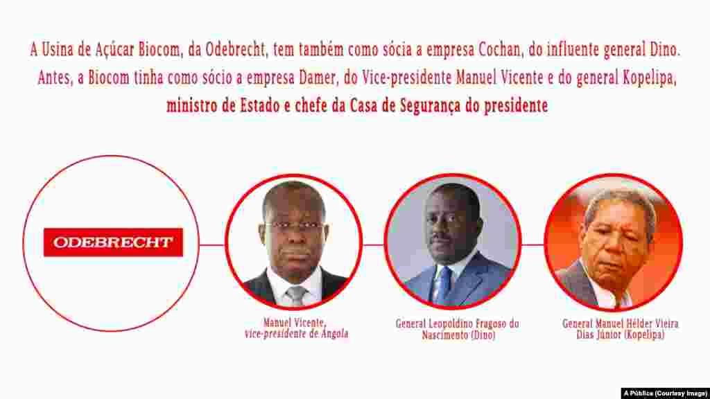 Odebrecht e a relação com Manuel Vicente e generais angolanos