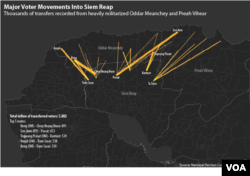 This graphic shows thousands of voter transfers recorded from heavily militarized Oddar Meanchey and Preah Vihear provinces to Siem Reap province in Cambodia. Data source: Cambodia's National Election Committee. (Michael Dickison/Julia Wallace for VOA Khmer)