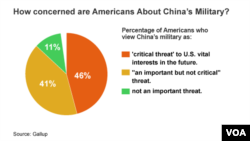 How concerned are Americans about China's military?