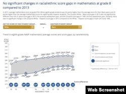 Nation's Report Card Math Grade 8