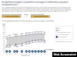 Nation's Report Card Math Grade 8