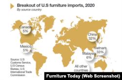Thống kê tỷ lệ đồ nội thất của các nhà xuất khẩu, trong đó có Việt Nam, tại thị trường Mỹ của Furniture Today.