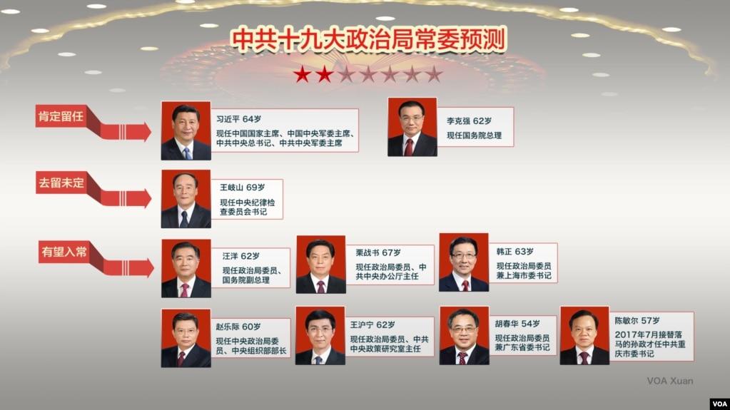 中共十九大政治局常委預測