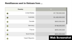 Lượng kiều hối từ các nước vào Việt Nam năm 2017. Thống kê của Pew Research Center.