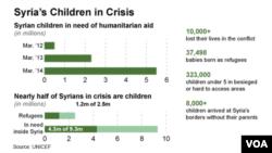 گزارش یونیسف از وضعیت بحرانی کودکان سوریه