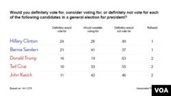 美聯社-捷孚凱聯合民調- 桑德斯選民支持率高於其他參選人。