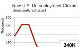 Ekonomia amerikane dhe kërkesat e të papunëve