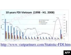 Doanh nghiệp FDI - vốn đầu tư thật, ảo