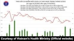 Đồ thị về đại dịch COVID-19 ở Việt Nam do Bộ Y tế công bố hôm 27/9/2021.
