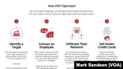 FIN7黑客集團操作情況。