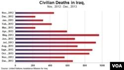 Monthly Iraq civilian deaths, Nov., 2012 to Dec., 2013, UNAMI