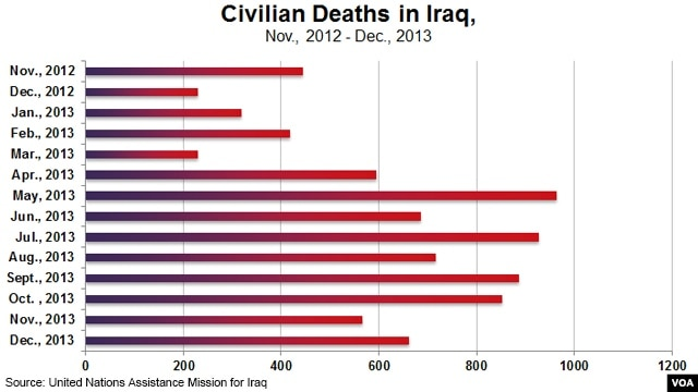 Monthly Iraq civilian deaths, Nov., 2012 to Dec., 2013, UNAMI