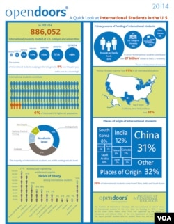 Infographic - IIE Open Doors International Students 2014