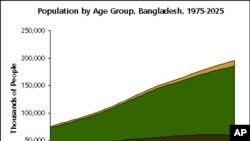 এবারের হ্যালো ওয়াশিংটনের বিষয়, বাংলাদেশে জনসংখ্যা বিস্ফোরণ: একটি অমীমাংসিত সমস্যা