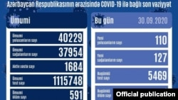 Sentyabrın 30-da COVİD-19 statistikası