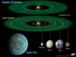 `Misalin inda duniyar Kepler-22b take kewaya ranarta cikin yankin da ruwa zai iya kasancewa a sama, da misalin yadda duniyar Bil Adama take a kasa