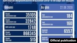 Avqustun 22-də COVİD-19 statistikası