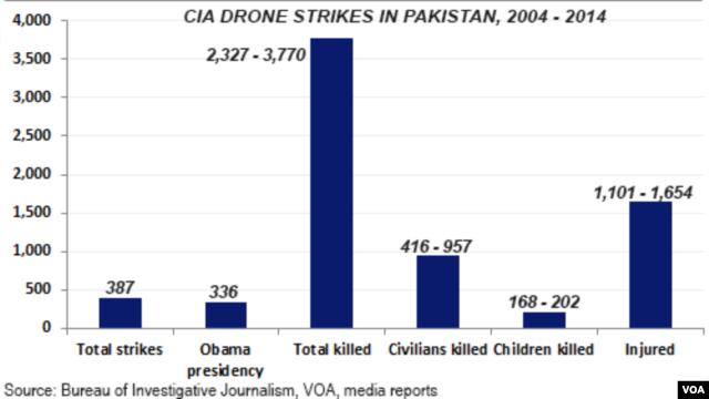 CIA drone strikes