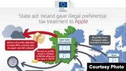 科技巨頭蘋果公司與歐盟業務關係圖。