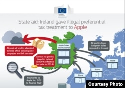 The European Commission decided Apple should pay billions in corporate income taxes and interest to Ireland.