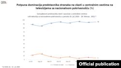 Rezultati analize organizacije CRTA o zastupljenosti stranaka u informativnim emisijama televizija sa nacionalnom pokrivenošću, 7. marta 2021.