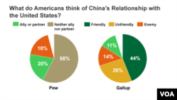 What do Americans think of China's relationship with US?