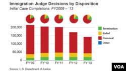Immigration Judge Decisions by Disposition – Initial Case Completions: FY2009 – '13.