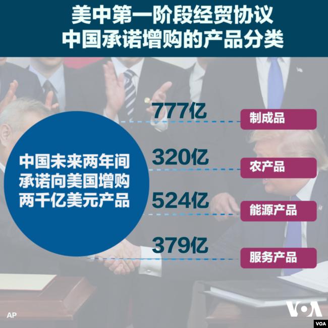 美中第一阶段经贸协议,中国承诺增购产品的分类