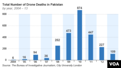 Total Number of Drone Deaths in Pakistan