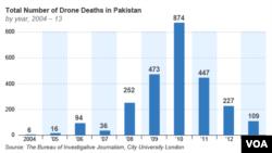 شمار کشته شدگان حمله پهپادها در پاکستان